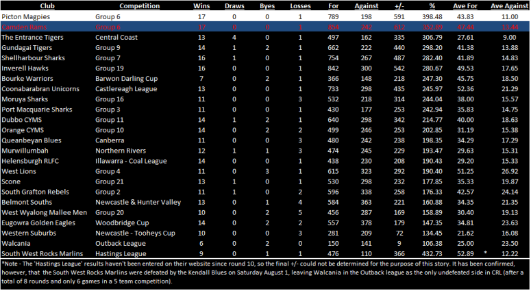 Table comparing Picton and Camden with Minor Premiers from all 1st grade comps in CRL