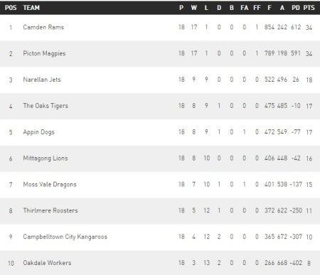 Group 6 Rugby League ladder at completion of 2015 regular season
